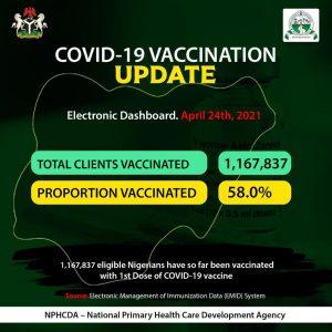 COVID-19: NPHCDA vaccinates new 9,255 people in Nigeria