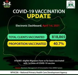 COVID-19: Abia, Taraba, have lowest vaccinated population in Nigeria