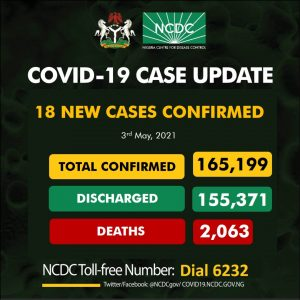 COVID-19: NCDC records 18 new infections