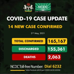 NCDC discharges additional 252 people, total recoveries now 155,361